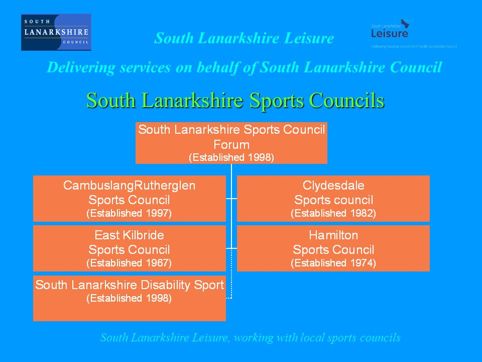 South Lanarkshire Sports Councils South Lanarkshire Leisure Delivering services on behalf of South Lanarkshire Council South Lanarkshire Leisure, working with local sports councils