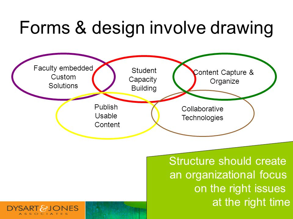 Forms & design involve drawing Faculty embedded Custom Solutions Student Capacity Building Publish Usable Content Collaborative Technologies Content Capture & Organize Structure should create an organizational focus on the right issues at the right time