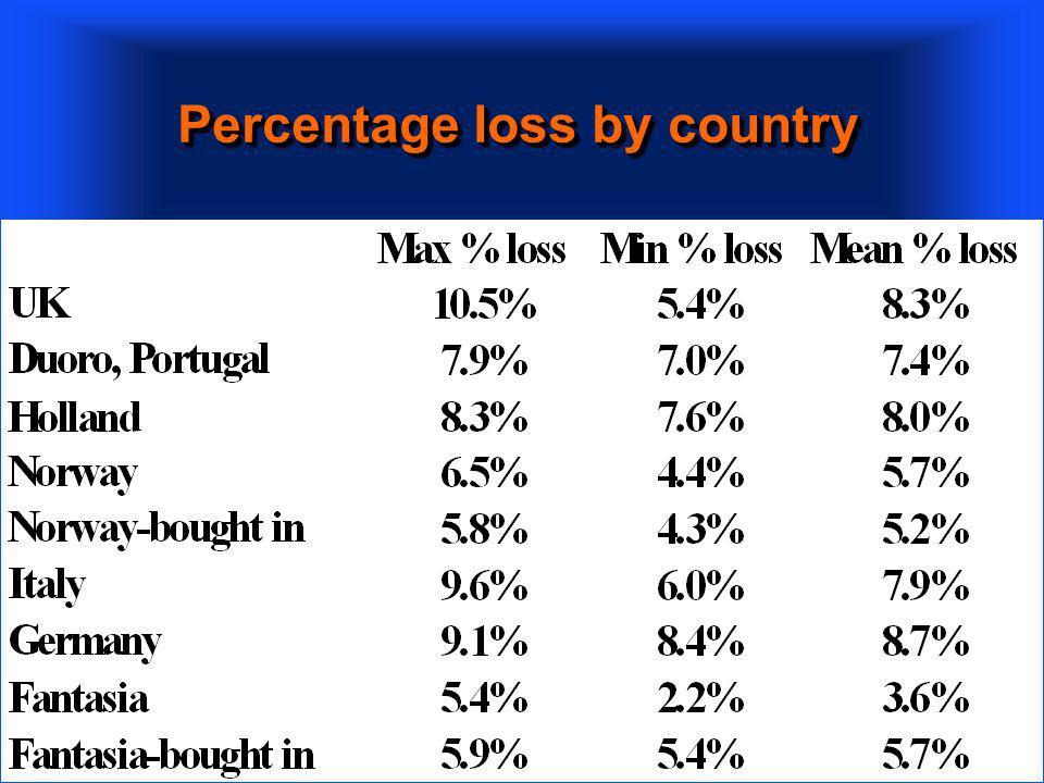 Percentage loss by country
