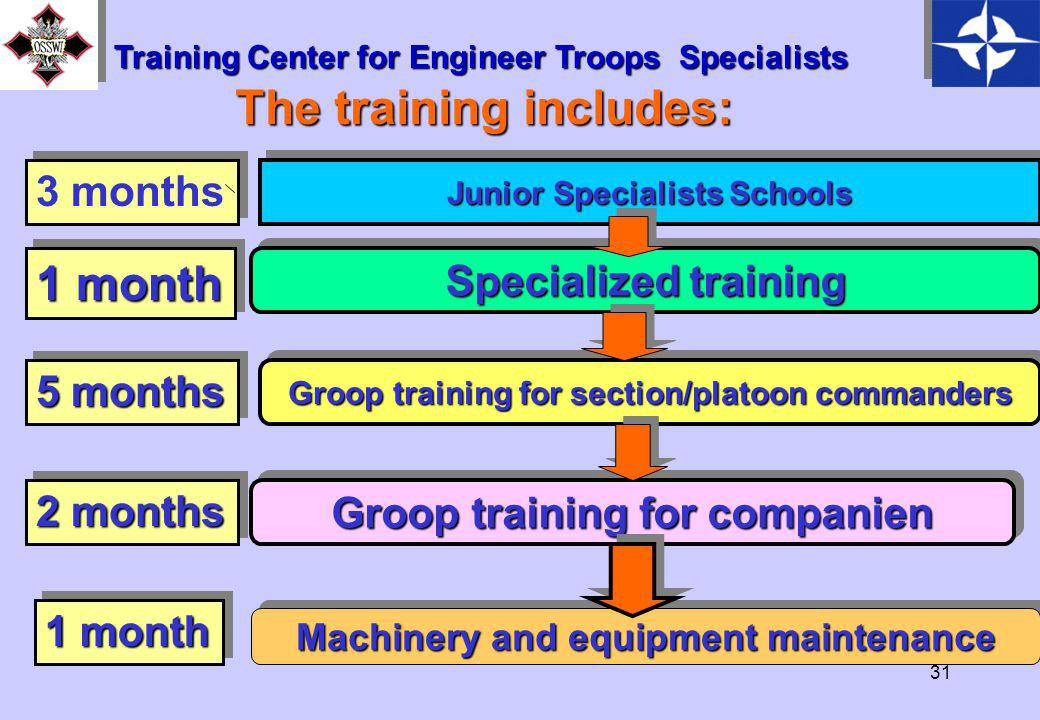 30 The training support company Provision company Maintnance company Undergo 12 month training Training Center for Engineer Troops Specialists