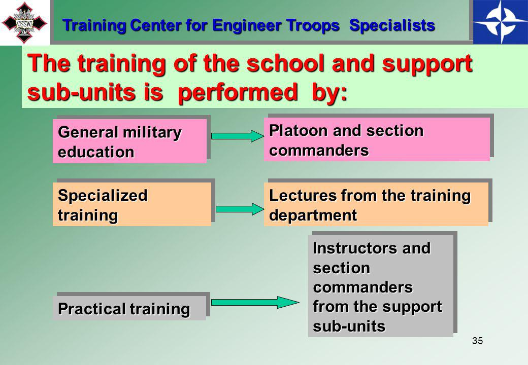 34 The purpose of provision company Assurance of logistic for training sub-units Assurance of transportation means for training sub-units Training Center for Engineer Troops Specialists