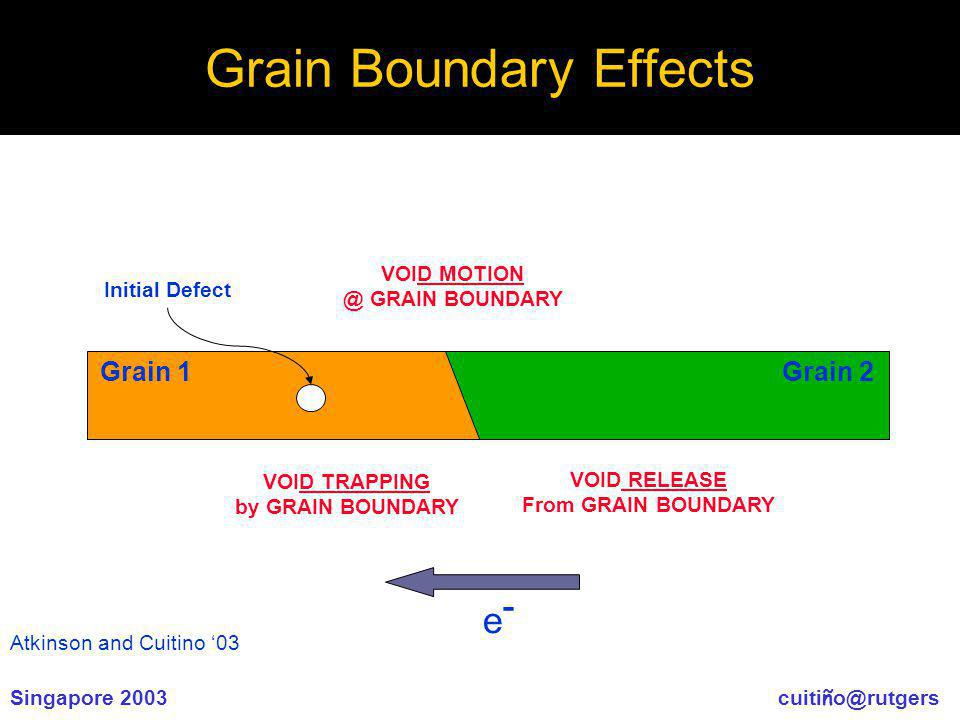 Singapore 2003 cuiti ñ o@rutgers Grain Boundary Effects Grain 1Grain 2 VOID TRAPPINGD TRAPPING by GRAIN BOUNDARY Initial Defect VOID MOTIOND MOTION @ GRAIN BOUNDARY VOID RELEASE RELEASE From GRAIN BOUNDARY e-e- Atkinson and Cuitino 03