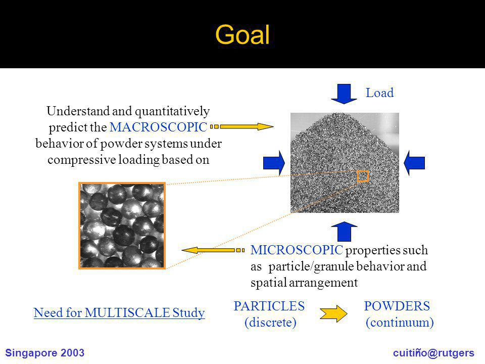 Singapore 2003 cuiti ñ o@rutgers Goal Understand and quantitatively predict the MACROSCOPIC behavior of powder systems under compressive loading based on MICROSCOPIC properties such as particle/granule behavior and spatial arrangement Load Need for MULTISCALE Study PARTICLES POWDERS (discrete) (continuum)