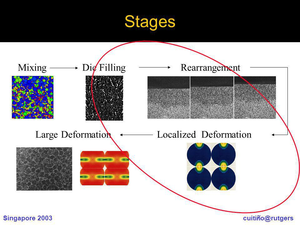 Singapore 2003 cuiti ñ o@rutgers Stages Mixing Die Filling Rearrangement Large Deformation Localized Deformation