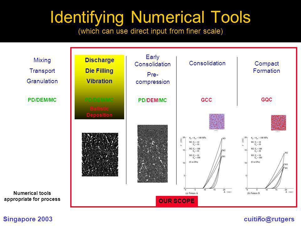 Singapore 2003 cuiti ñ o@rutgers Identifying Numerical Tools (which can use direct input from finer scale) Mixing Transport Granulation PD/DEM/MC Discharge Die Filling Vibration PD/DEM/MC Ballistic Deposition Early Consolidation Pre- compression PD/DEM/MC Consolidation GCC Compact Formation GQC OUR SCOPE Numerical tools appropriate for process