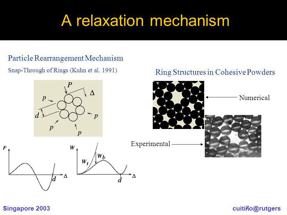 Singapore 2003 cuiti ñ o@rutgers A relaxation mechanism Particle Rearrangement Mechanism Snap-Through of Rings (Kuhn et al.