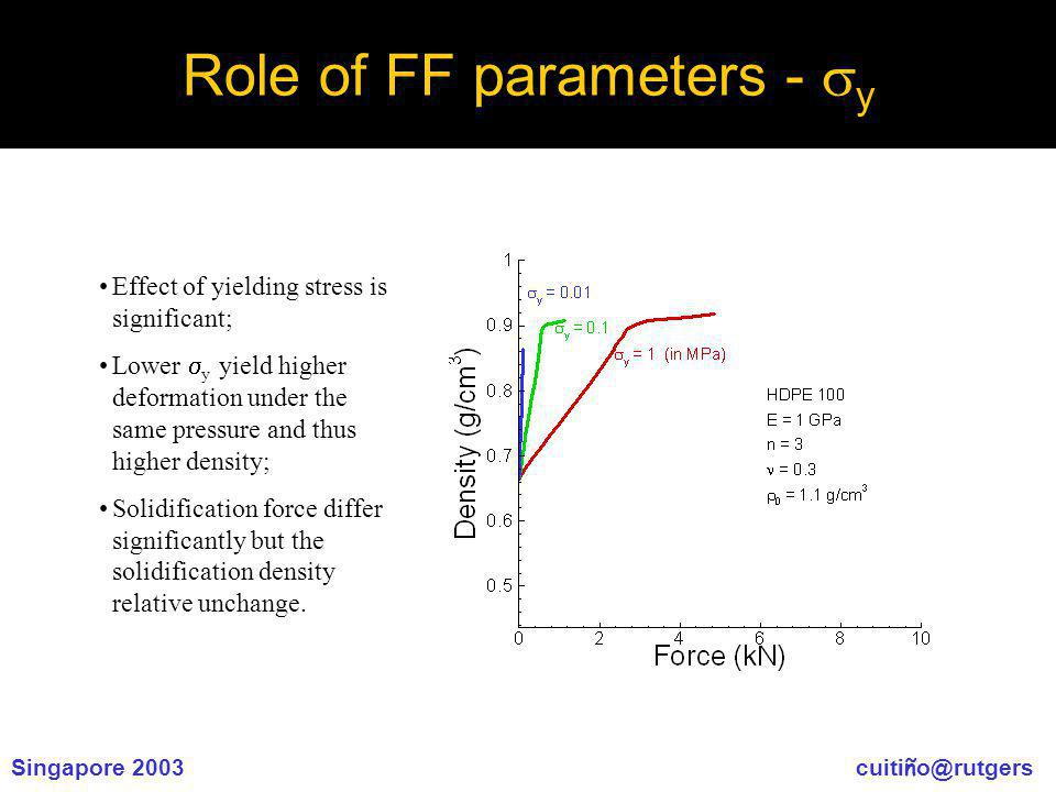 Singapore 2003 cuiti ñ o@rutgers Role of FF parameters - y Effect of yielding stress is significant; Lower y yield higher deformation under the same pressure and thus higher density; Solidification force differ significantly but the solidification density relative unchange.