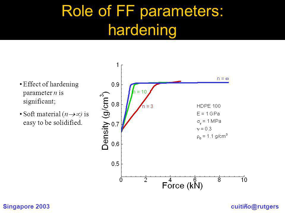 Singapore 2003 cuiti ñ o@rutgers Role of FF parameters: hardening Effect of hardening parameter n is significant; Soft material (n ) is easy to be solidified.