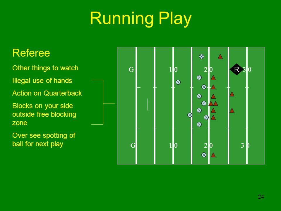 24 Running Play G R Referee Other things to watch Illegal use of hands Action on Quarterback Blocks on your side outside free blocking zone Over see spotting of ball for next play