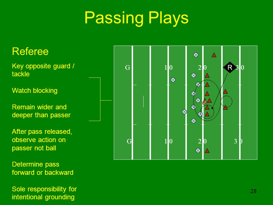 28 Passing Plays G R Referee Key opposite guard / tackle Watch blocking Remain wider and deeper than passer After pass released, observe action on passer not ball Determine pass forward or backward Sole responsibility for intentional grounding