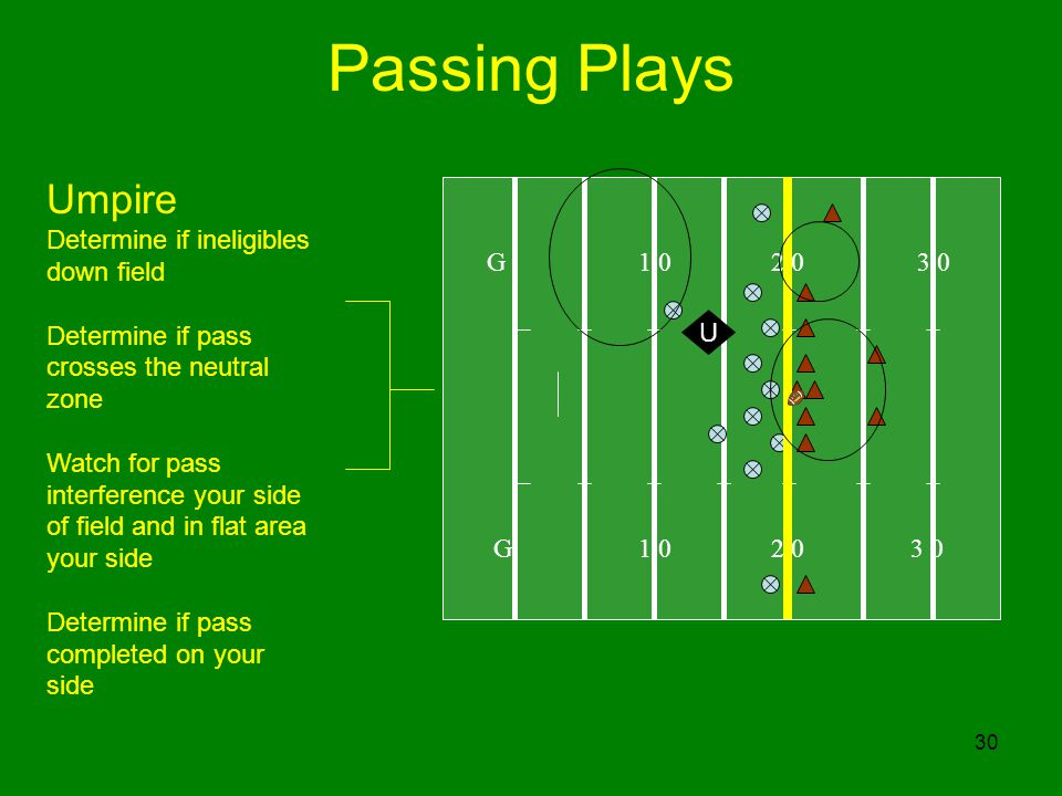30 Passing Plays G U Umpire Determine if ineligibles down field Determine if pass crosses the neutral zone Watch for pass interference your side of field and in flat area your side Determine if pass completed on your side
