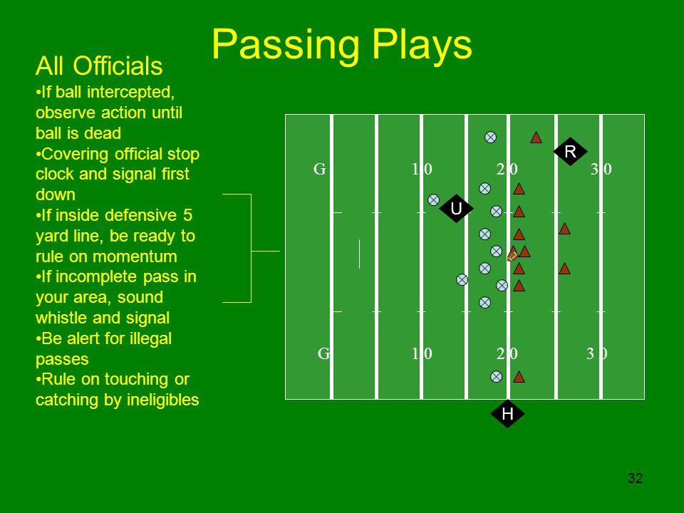 32 Passing Plays G All Officials If ball intercepted, observe action until ball is dead Covering official stop clock and signal first down If inside defensive 5 yard line, be ready to rule on momentum If incomplete pass in your area, sound whistle and signal Be alert for illegal passes Rule on touching or catching by ineligibles H R U