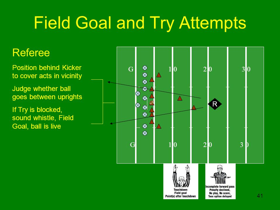 41 Field Goal and Try Attempts G R Referee Position behind Kicker to cover acts in vicinity Judge whether ball goes between uprights If Try is blocked, sound whistle, Field Goal, ball is live