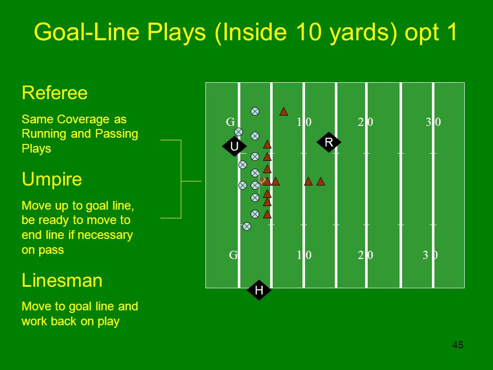 45 Goal-Line Plays (Inside 10 yards) opt 1 G R Referee Same Coverage as Running and Passing Plays Umpire Move up to goal line, be ready to move to end line if necessary on pass Linesman Move to goal line and work back on play U H