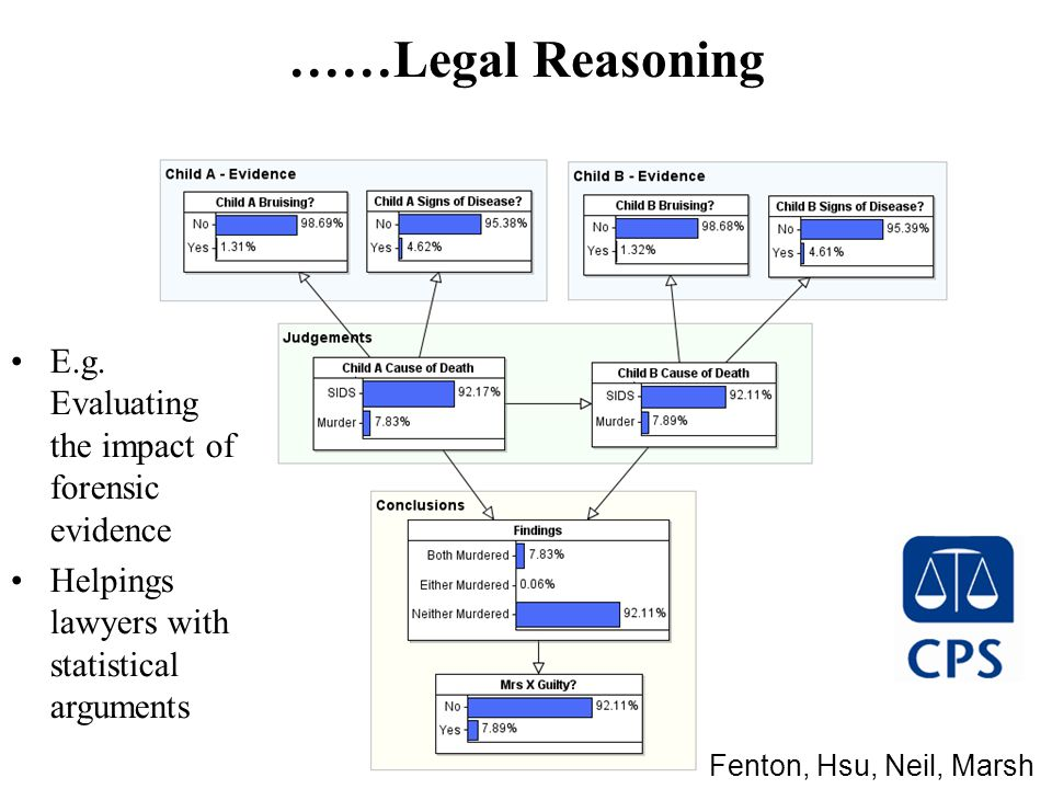 ……Legal Reasoning E.g.