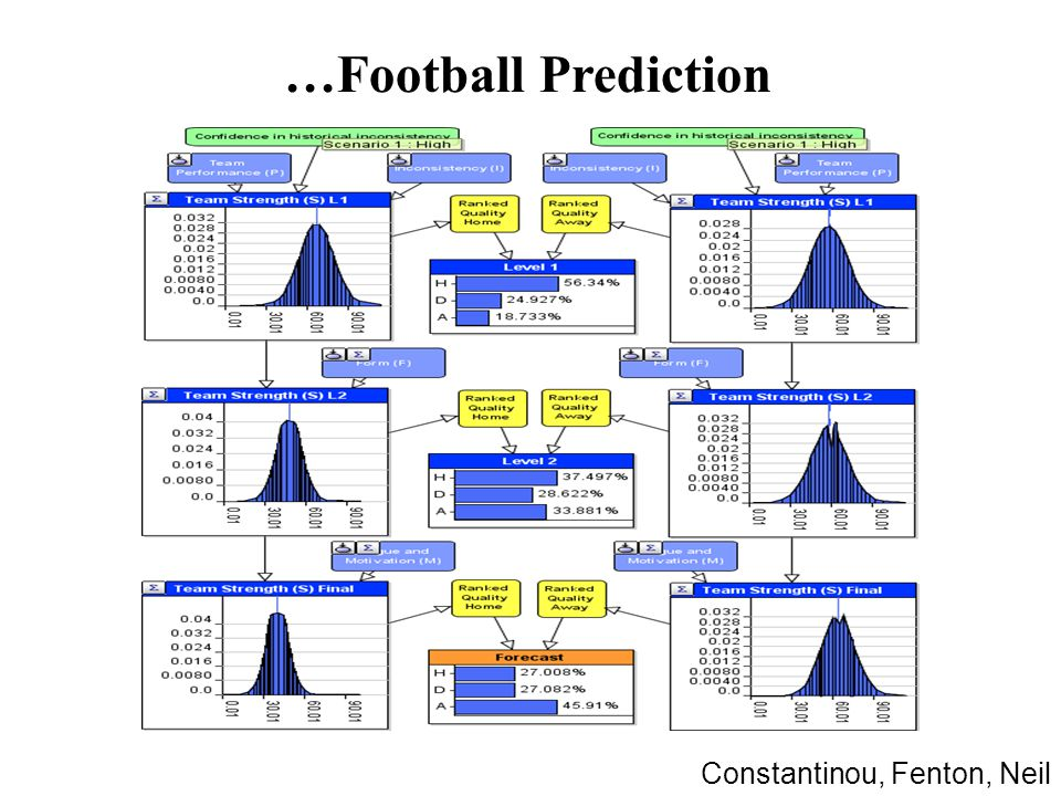 …Football Prediction Constantinou, Fenton, Neil