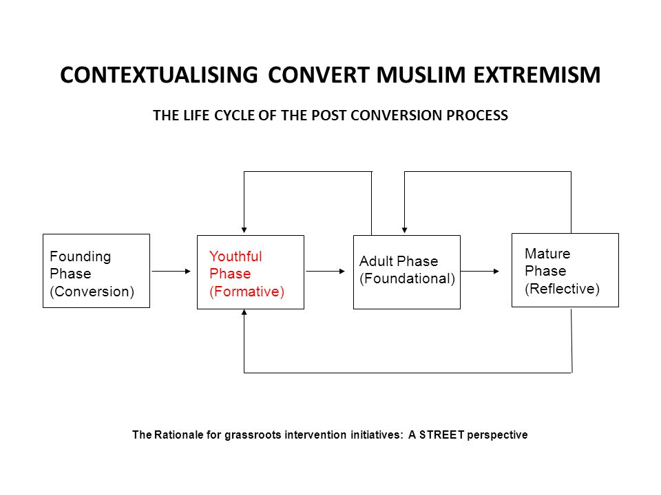 CONTEXTUALISING CONVERT MUSLIM EXTREMISM Founding Phase (Conversion) Youthful Phase (Formative) Adult Phase (Foundational) Mature Phase (Reflective) The Rationale for grassroots intervention initiatives: A STREET perspective THE LIFE CYCLE OF THE POST CONVERSION PROCESS