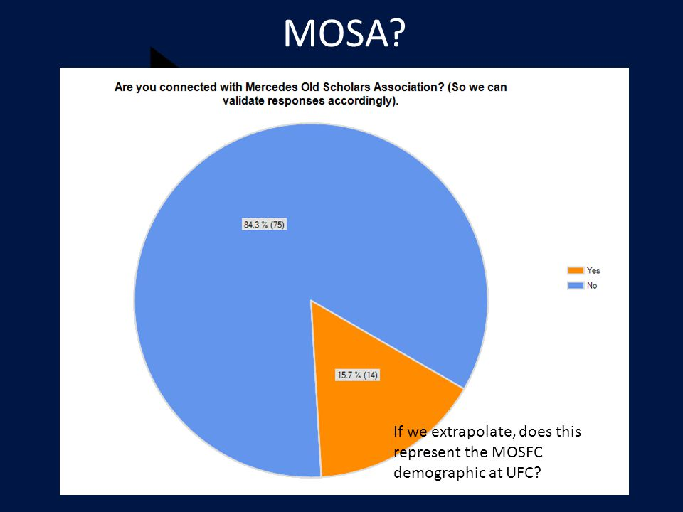 MOSA If we extrapolate, does this represent the MOSFC demographic at UFC