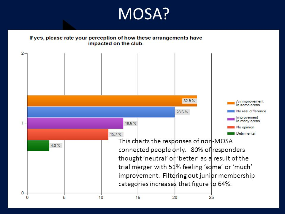 MOSA. This charts the responses of non-MOSA connected people only.
