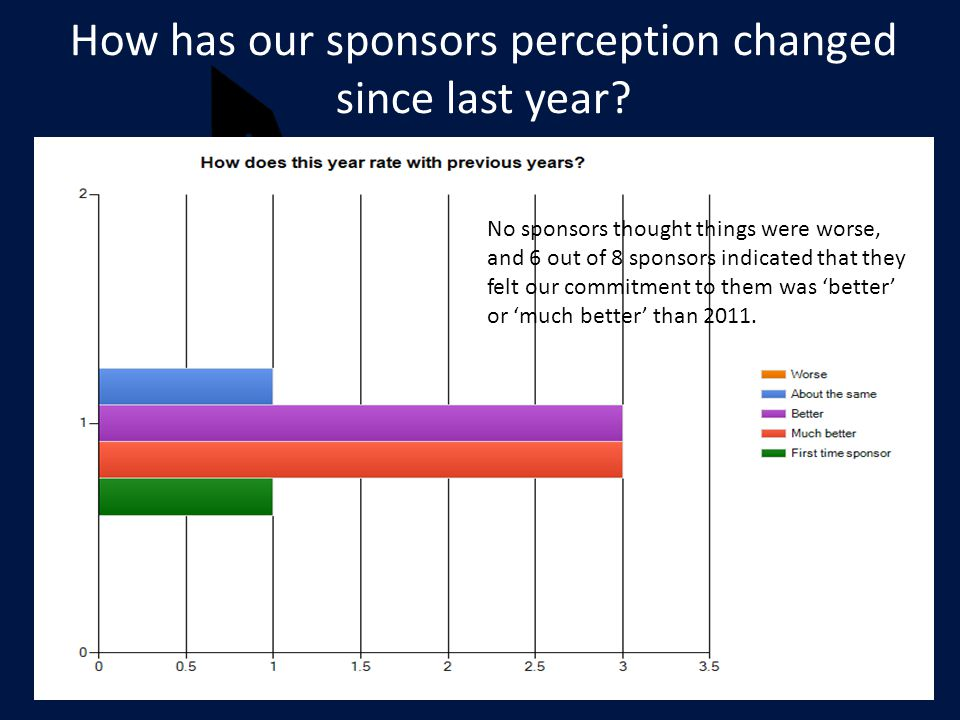 How has our sponsors perception changed since last year.