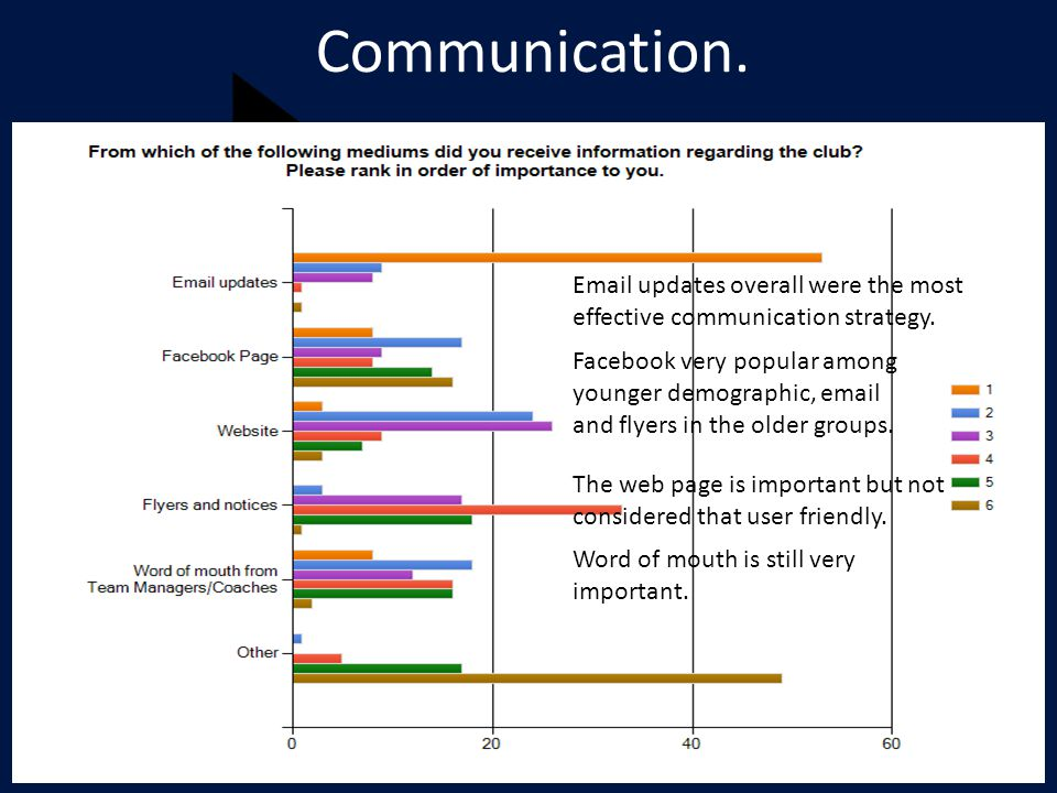 Communication. Email updates overall were the most effective communication strategy.
