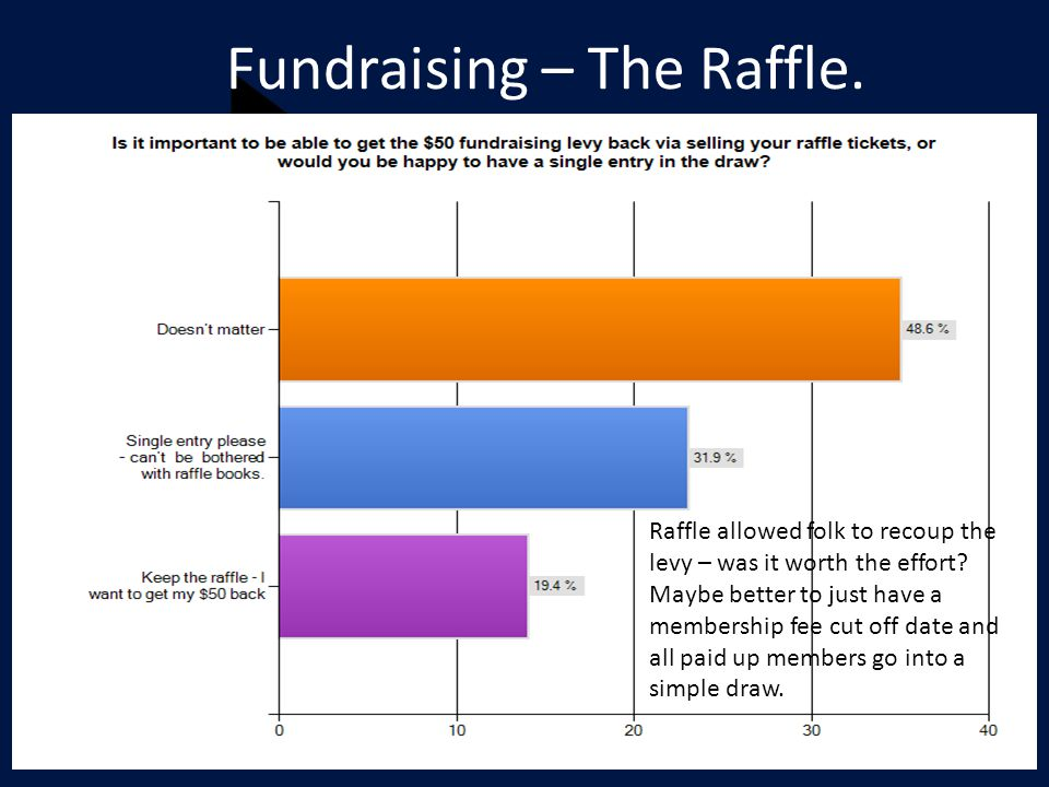 Fundraising – The Raffle. Raffle allowed folk to recoup the levy – was it worth the effort.