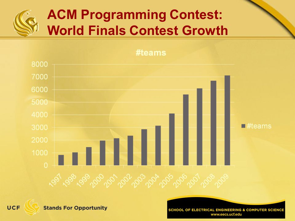 ACM Programming Contest: World Finals Contest Growth