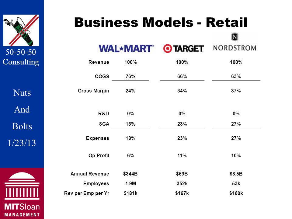 Nuts And Bolts 1/20/11 Nuts And Bolts 1/23/13 50-50-50 Consulting Business Models - Retail Wal MartTargetNordstrom Revenue100% COGS76%66%63% Gross Margin24%34%37% R&D0% SGA18%23%27% Expenses18%23%27% Op Profit6% 11% 10% Annual Revenue$344B$59B$8.5B Employees1.9M352k53k Rev per Emp per Yr$181k$167k$160k