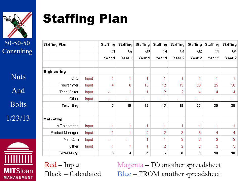 Nuts And Bolts 1/20/11 Nuts And Bolts 1/23/13 50-50-50 Consulting Staffing Plan Red – InputMagenta – TO another spreadsheet Black – CalculatedBlue – FROM another spreadsheet