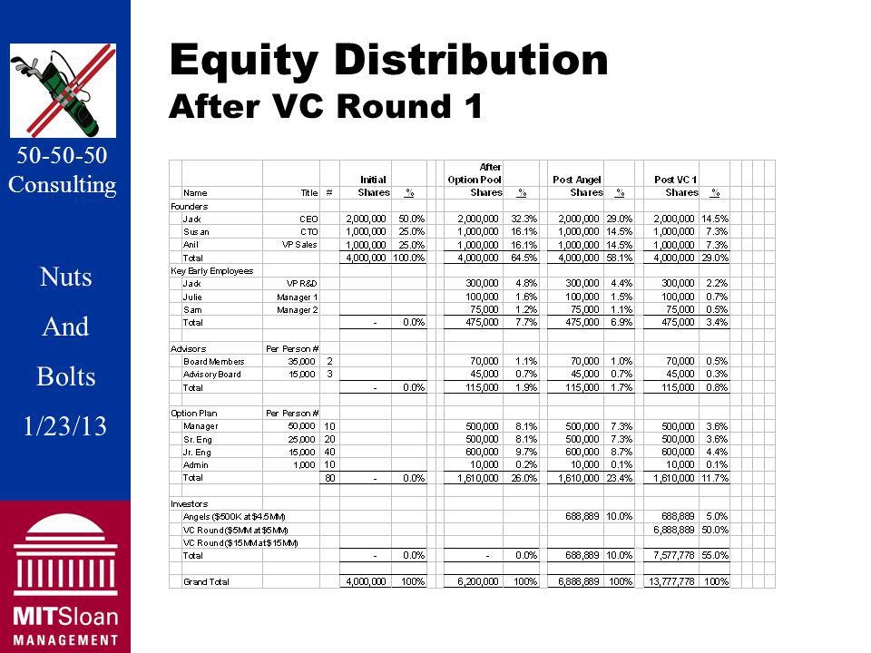 Nuts And Bolts 1/20/11 Nuts And Bolts 1/23/13 50-50-50 Consulting Equity Distribution After VC Round 1