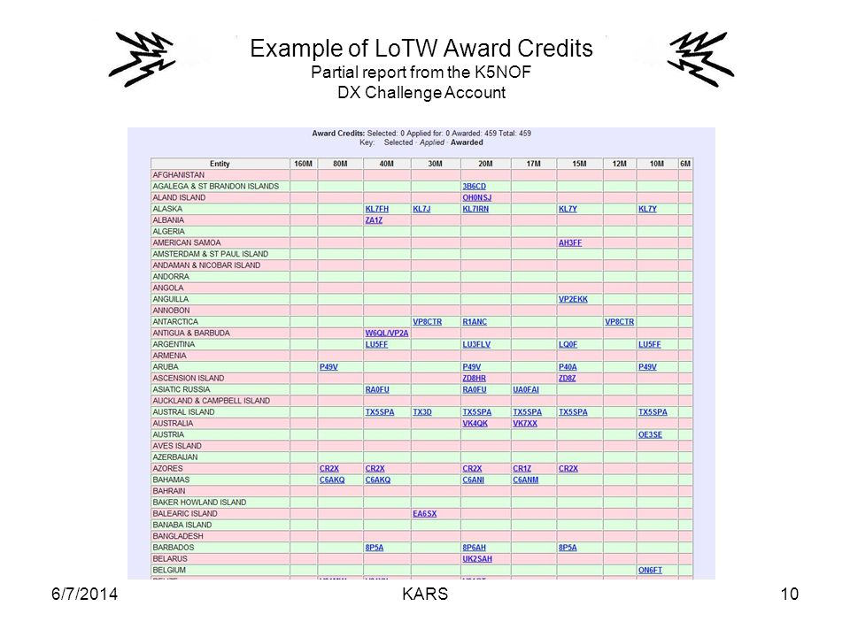 6/7/2014KARS10 Example of LoTW Award Credits Partial report from the K5NOF DX Challenge Account