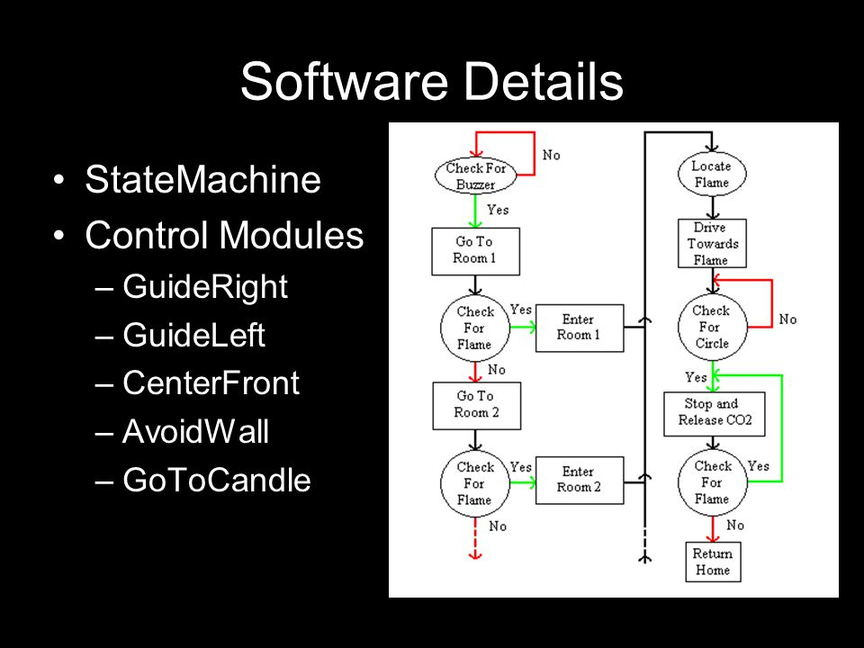 Software Details StateMachine Control Modules –GuideRight –GuideLeft –CenterFront –AvoidWall –GoToCandle