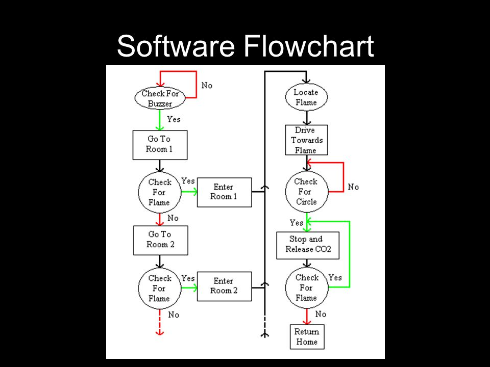 Software Flowchart