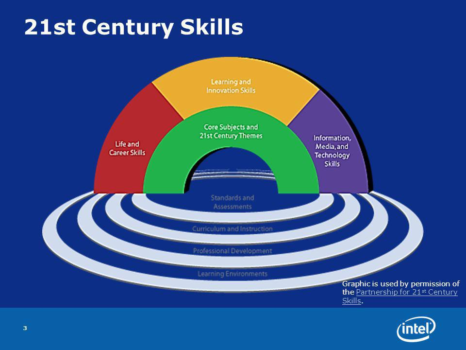 21st Century Skills 3 Graphic is used by permission of the Partnership for 21 st Century Skills.Partnership for 21 st Century Skills
