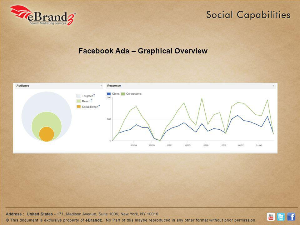 Facebook Ads – Graphical Overview