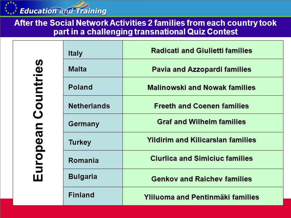 European Countries Italy Malta Poland Netherlands Germany Turkey Romania Bulgaria Finland Radicati and Giulietti families Graf and Wilhelm families Yildirim and Kilicarslan families Ciurlica and Simiciuc families Genkov and Raichev families Yliluoma and Pentinmäki families Pavia and Azzopardi families Malinowski and Nowak families Freeth and Coenen families After the Social Network Activities 2 families from each country took part in a challenging transnational Quiz Contest