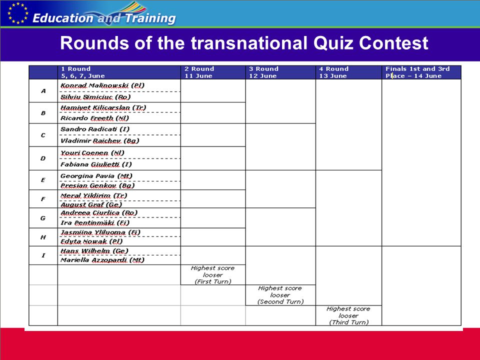 Rounds of the transnational Quiz Contest
