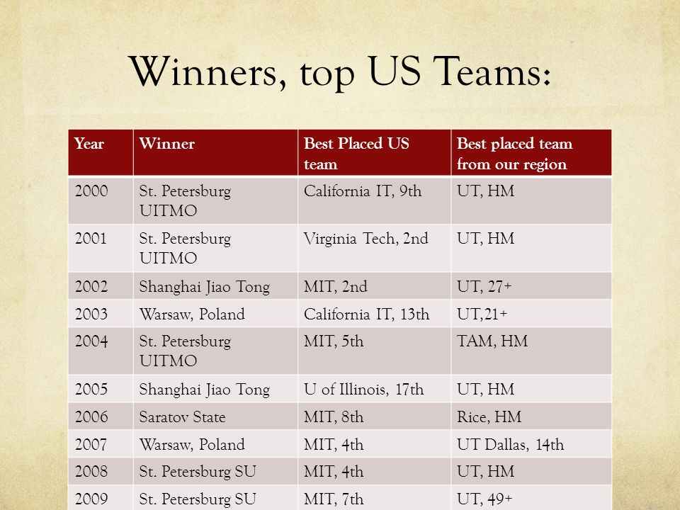 Winners, top US Teams: YearWinnerBest Placed US team Best placed team from our region 2000St.