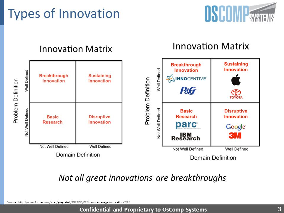3 Types of Innovation Confidential and Proprietary to OsComp Systems Not all great innovations are breakthroughs Source: http://www.forbes.com/sites/gregsatell/2013/03/07/how-to-manage-innovation-2/2/
