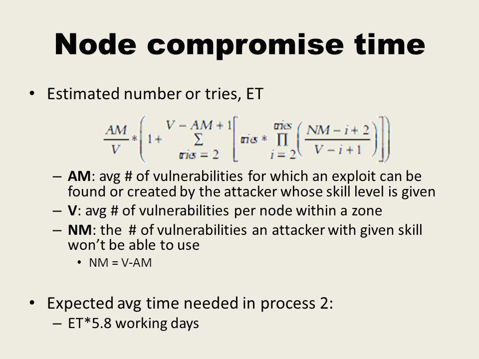 Node compromise time Estimated number or tries, ET – AM: avg # of vulnerabilities for which an exploit can be found or created by the attacker whose skill level is given – V: avg # of vulnerabilities per node within a zone – NM: the # of vulnerabilities an attacker with given skill wont be able to use NM = V-AM Expected avg time needed in process 2: – ET*5.8 working days