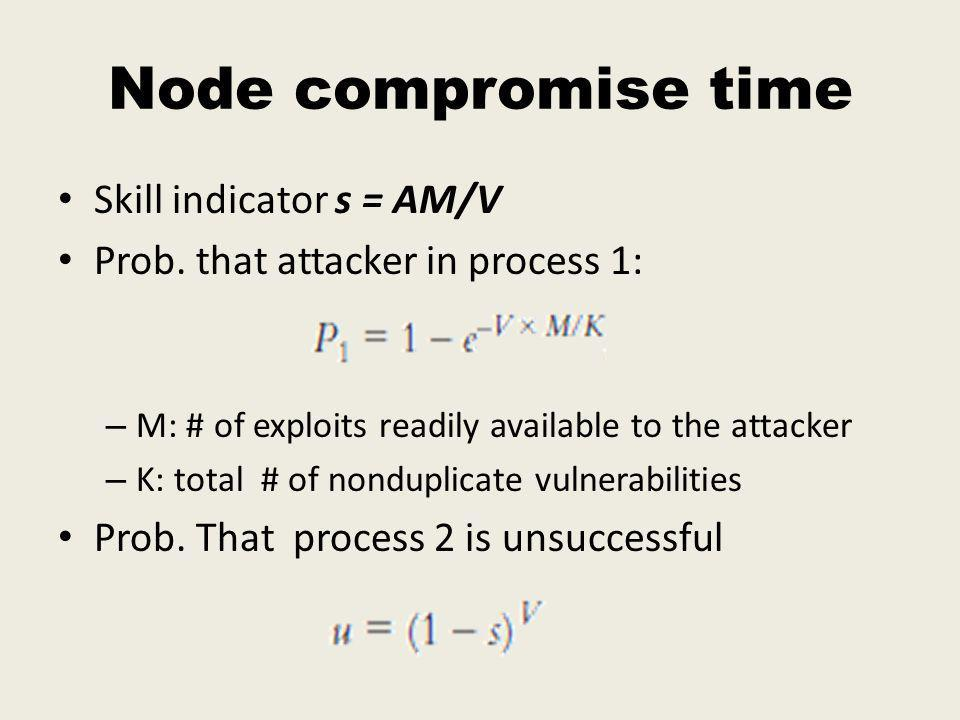Node compromise time Skill indicator s = AM/V Prob.