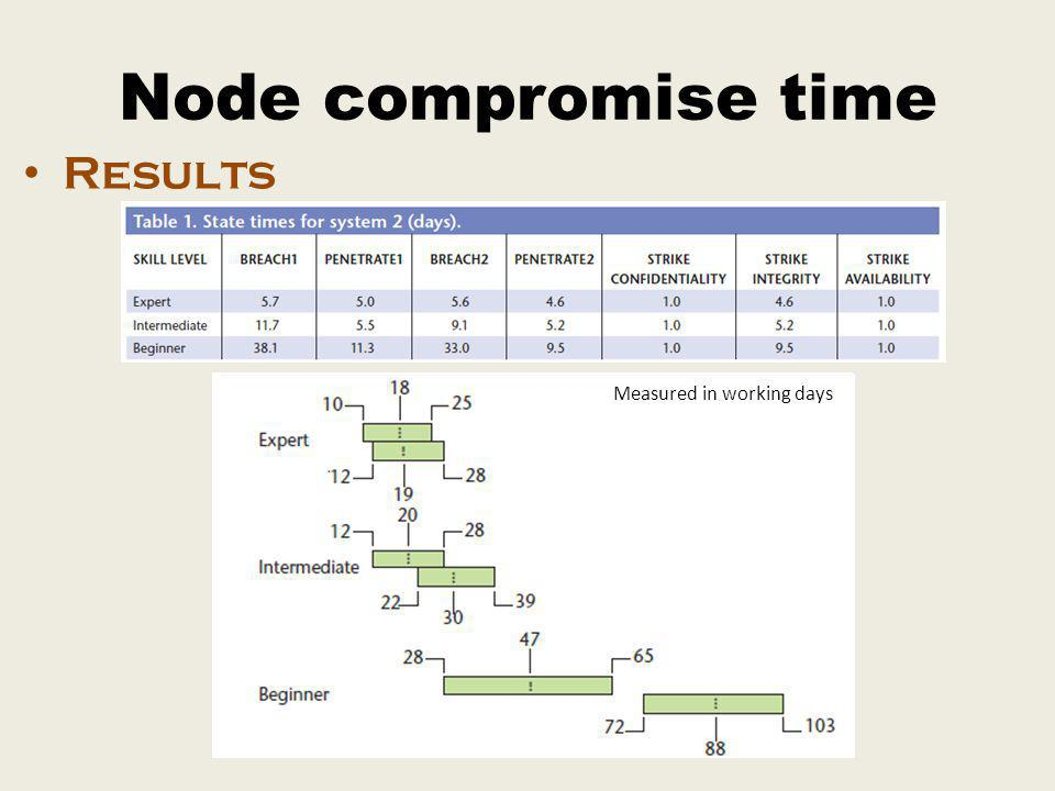 Node compromise time Results Measured in working days