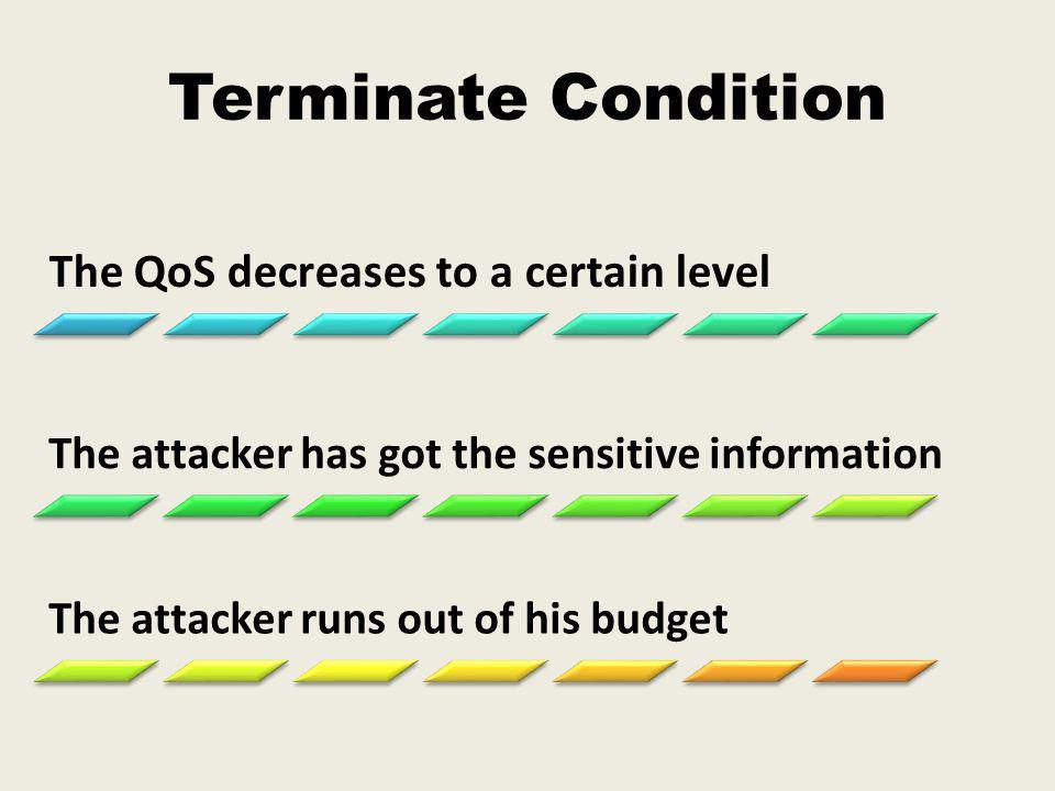 Terminate Condition The QoS decreases to a certain level The attacker has got the sensitive information The attacker runs out of his budget