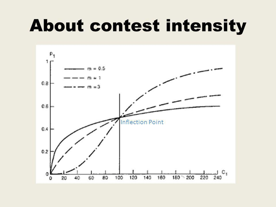 About contest intensity Inflection Point