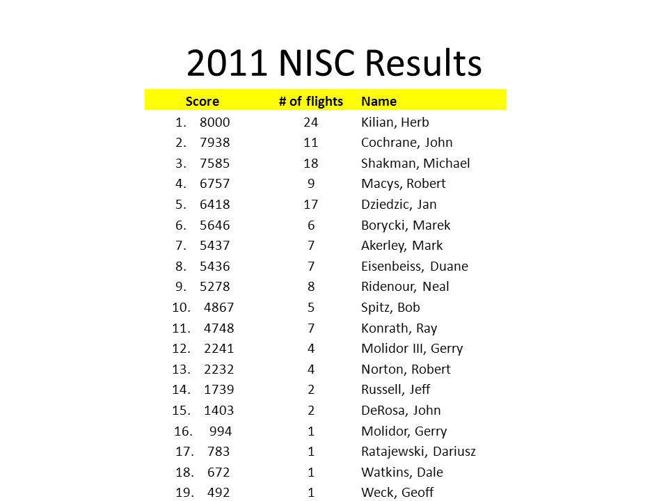 2011 NISC Results Score# of flightsName 1. 800024Kilian, Herb 2.
