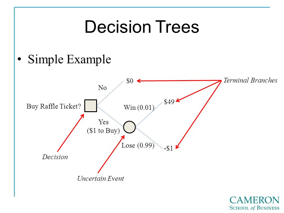 Decision Trees Simple Example No Yes ($1 to Buy) Buy Raffle Ticket.