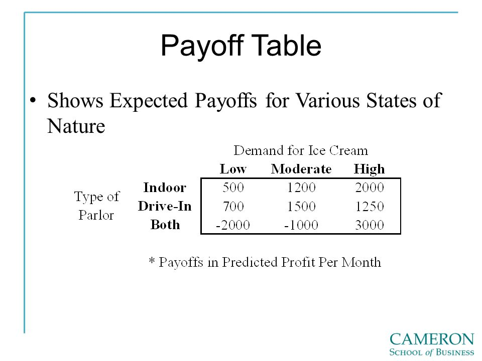 Payoff Table Shows Expected Payoffs for Various States of Nature
