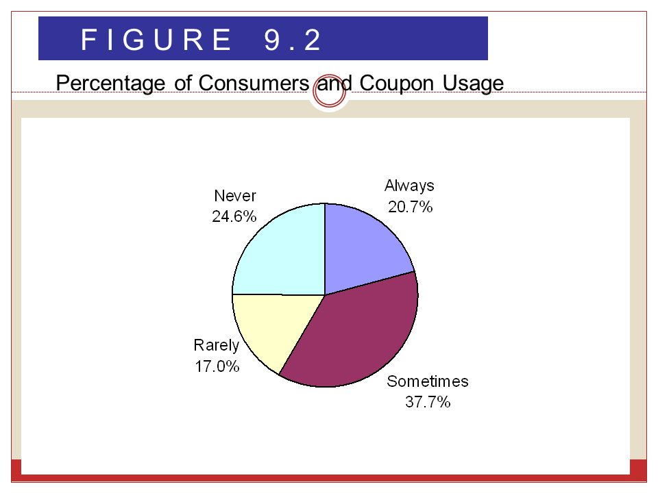 F I G U R E 9. 2 Percentage of Consumers and Coupon Usage