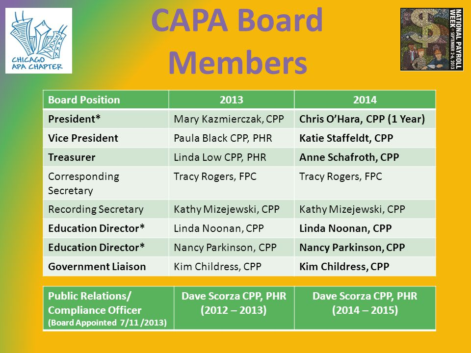 CAPA Board Members Board Position2013 President*Mary Kazmierczak, CPP Vice PresidentPaula Black CPP, PHR TreasurerLinda Low CPP, PHR Corresponding Secretary Tracy Rogers, FPC Recording SecretaryKathy Mizejewski, CPP Education Director*Linda Noonan, CPP Education Director*Nancy Parkinson, CPP Government LiaisonKim Childress, CPP Public Relations/ Compliance Officer (Board Appointed 7/11 /2013) Dave Scorza CPP, PHR (2012 – 2013) Dave Scorza CPP, PHR (2014 – 2015) 2014 Chris OHara, CPP (1 Year) Katie Staffeldt, CPP Anne Schafroth, CPP Tracy Rogers, FPC Kathy Mizejewski, CPP Linda Noonan, CPP Nancy Parkinson, CPP Kim Childress, CPP