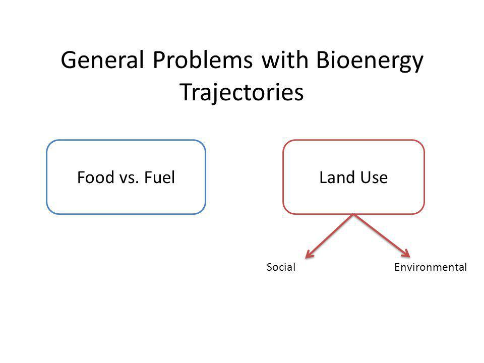 General Problems with Bioenergy Trajectories Food vs. FuelLand Use SocialEnvironmental
